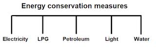 ऊर्जा संरक्षण के उपाय 0% से 95% तक विधुत, एलपीजी, पेट्रोलियम उर्जा बचाए इन आसन विधि से 1