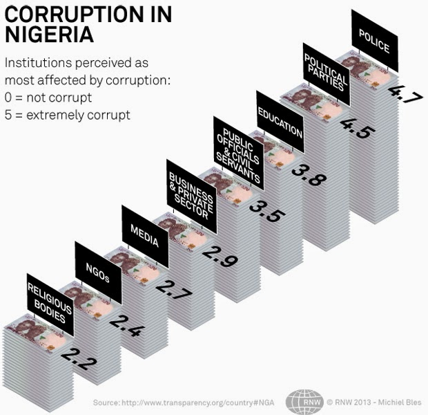 Corruption in Nigeria: Review, Causes, Effects and Solutions