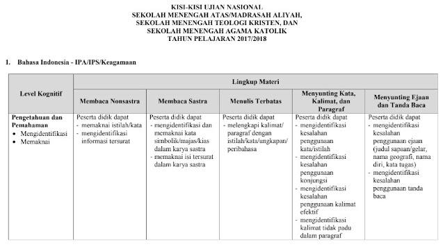 Kisi-Kisi UN SMA MA SMTK SMAK Tahun Pelajaran 2017/2018 atau Tahun 2018