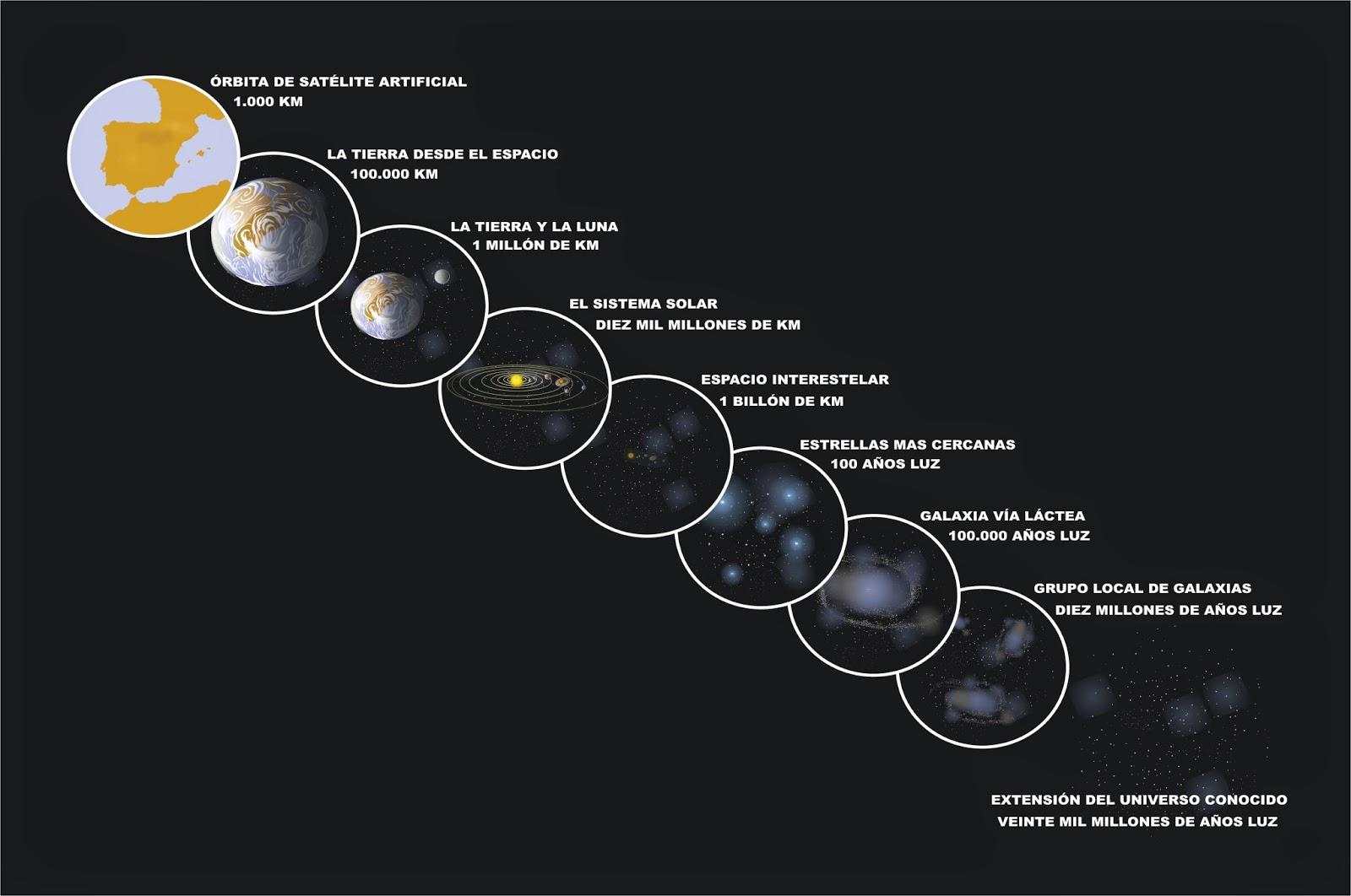 Profesor de Historia, Geografía y Arte: La Tierra en el universo