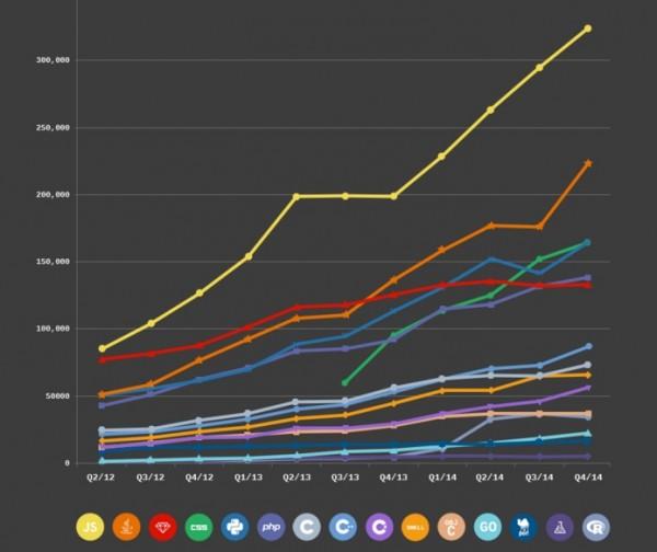Bahasa Pemrograman Paling Populer di Dunia