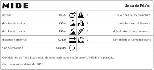 Datos MIDE ruta Priañes