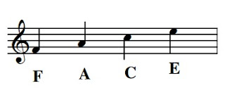 The names of the notes in the spaces of the treble clef can easily be remembered using the word FACE