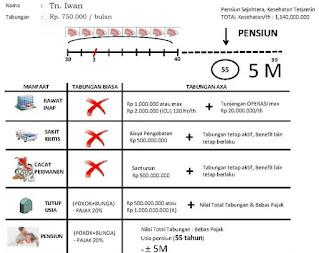 ilustrasi asuransi axa mandiri dan Simulasi Asuransi Kesehatan Axa Mandiri Dengan Menabung