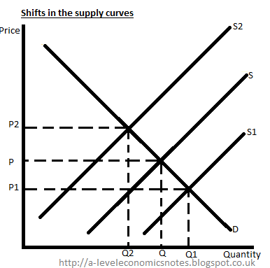 ALevel Economics Notes: AS: Unit 1  Shifts in demand and
