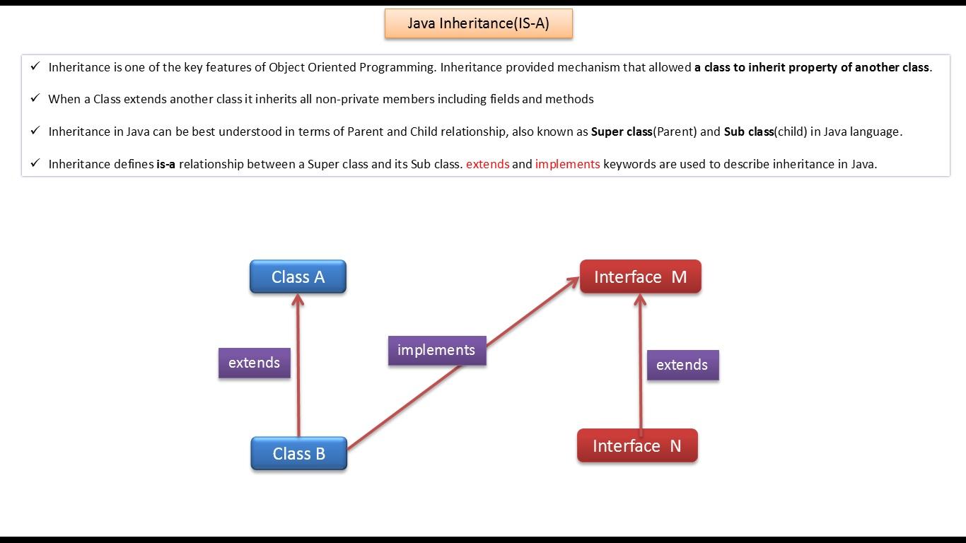 Java ee java tutorial inheritance is a relationship java tutorial inheritance is a relationship baditri Images