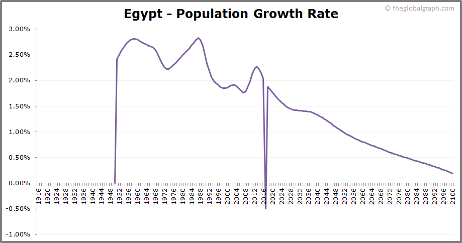 Egypt  Population Growth Rate