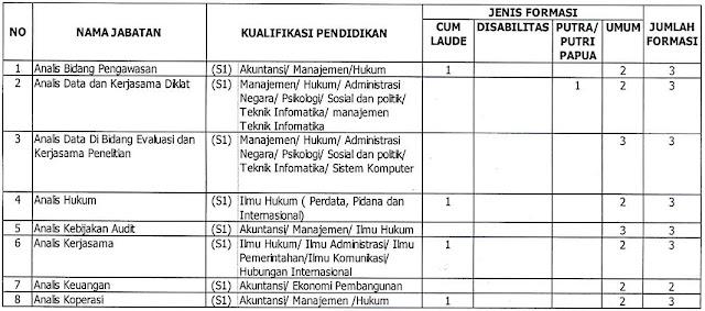 Penerimaan CPNS Kementerian Koperasi dan Usaha Kecil dan Menengah 2018