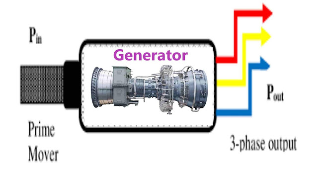 Prime Mover for an Electrical Generator