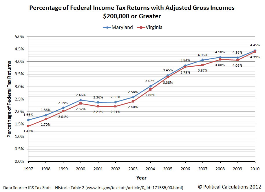 Percentage of Federal Income Tax Returns with Adjusted Gross Incomes $200,000 or Greater, 1997-2010, Maryland and Virginia
