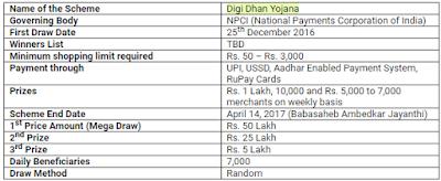 Digi Dhan Vyapar Yojana Facts