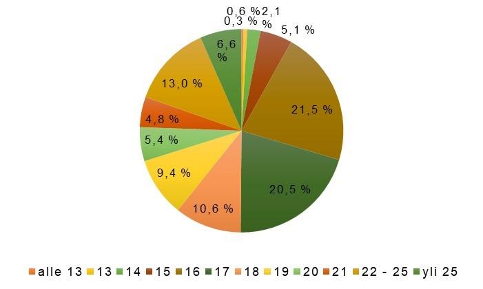 Alle 18-vuotiaita oli vastaajista n. puolet. Eniten oli 16-vuotiaita.  Ikäjakauma oli seuraavanlainen (taulokon lukeminen aloitetaan alle  13-vuotiailla kello ... a6bdc3a63d5