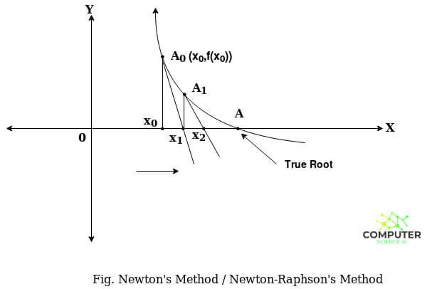Advantages, Disadvantages and Applications of Newton Raphson