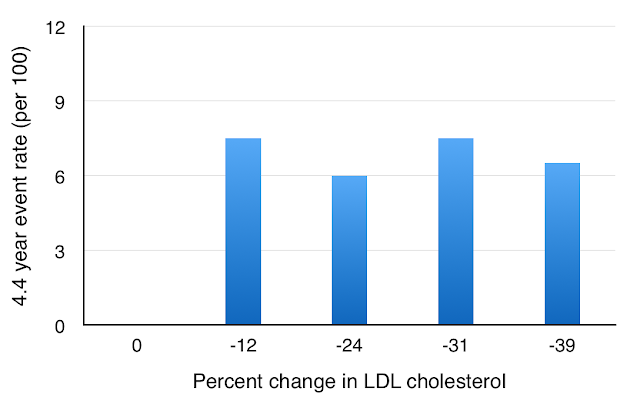 statins not related to cholesterol