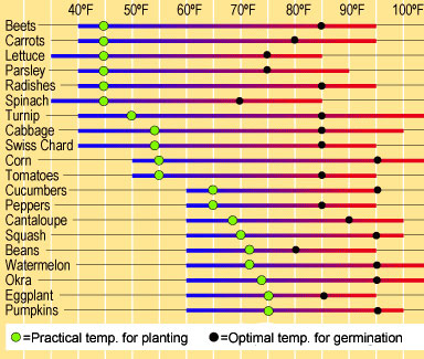 grass seed germination temperature chart