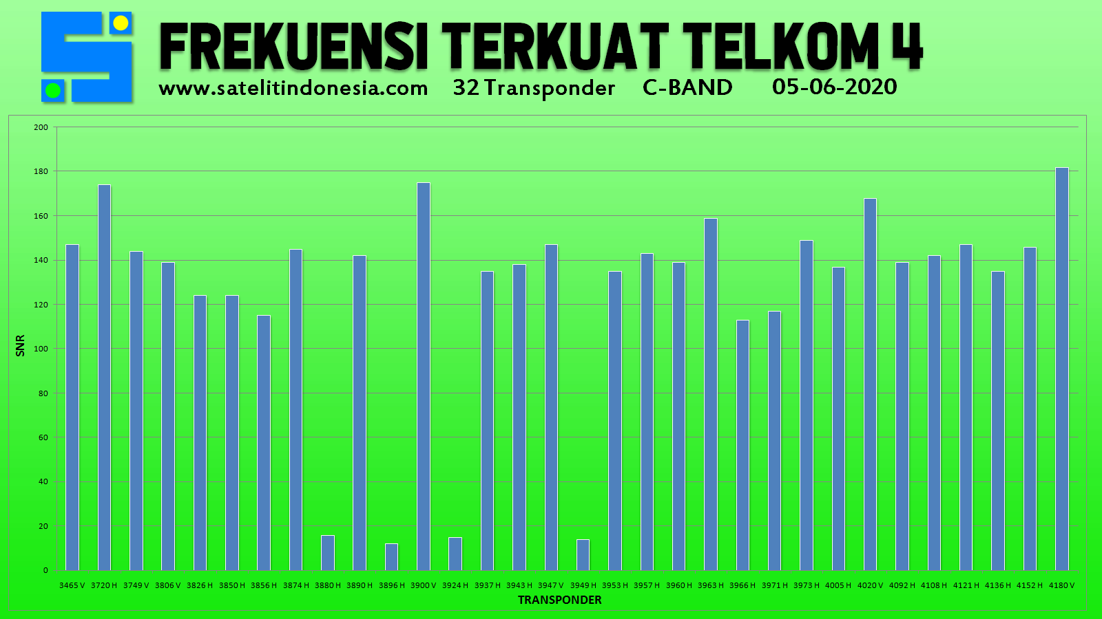 Daftar Frekuensi Terkuat Telkom 4 C Band Sinyal Transponder