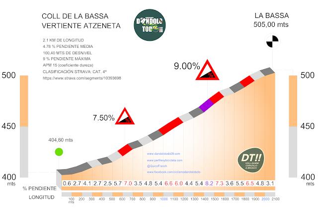 Altimetría del Coll de la Bassa por Atzeneta