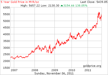 rate of gold rate today