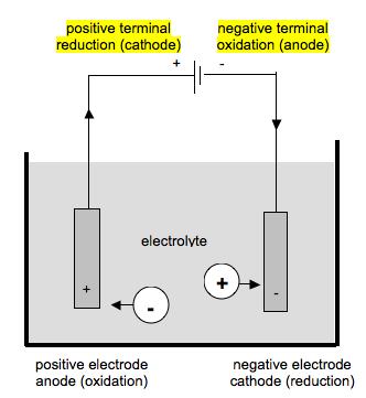 Chemistry Study Guide - MetaTutor: Electrolysis