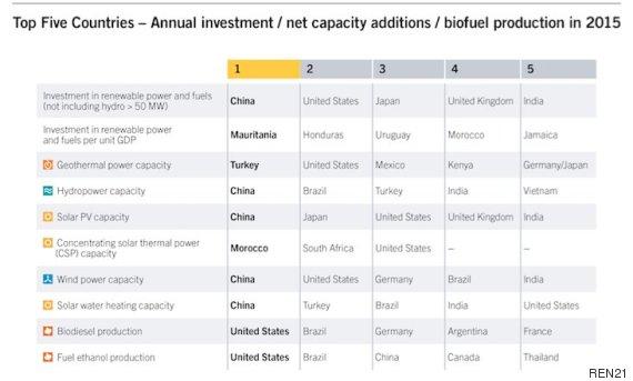 Le Maroc dans le top 5 des pays qui investissent dans les énergies renouvelables.