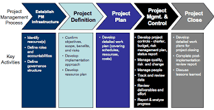 IT Project and Process Management