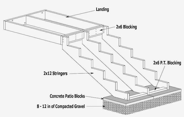 How To Figure Stair Stringer Length Ayanahouse