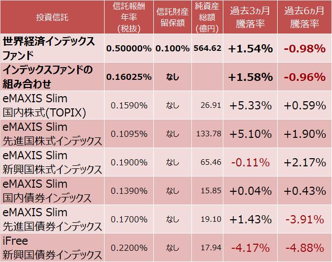 世界経済インデックスファンドとインデックスファンド組み合わせの比較