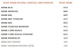 Daftar Kode bank Untuk transfer ATM