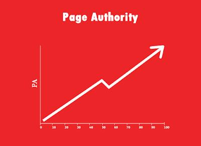 ماهو البيج اثورتي Page Authority