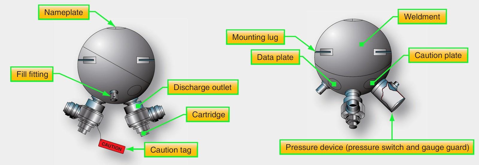 Engine Fire Extinguishing System