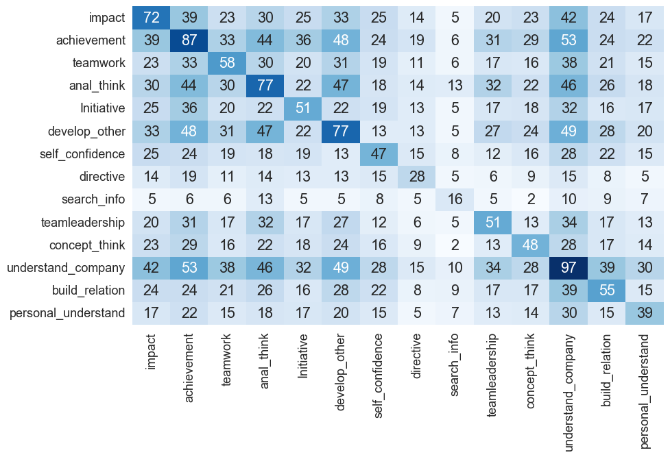 Популярные компетенции HR-директора