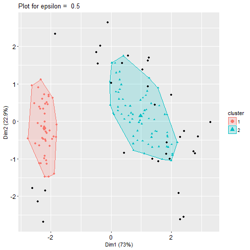 Density-Based Clustering Exercises + Solutions | DAILY