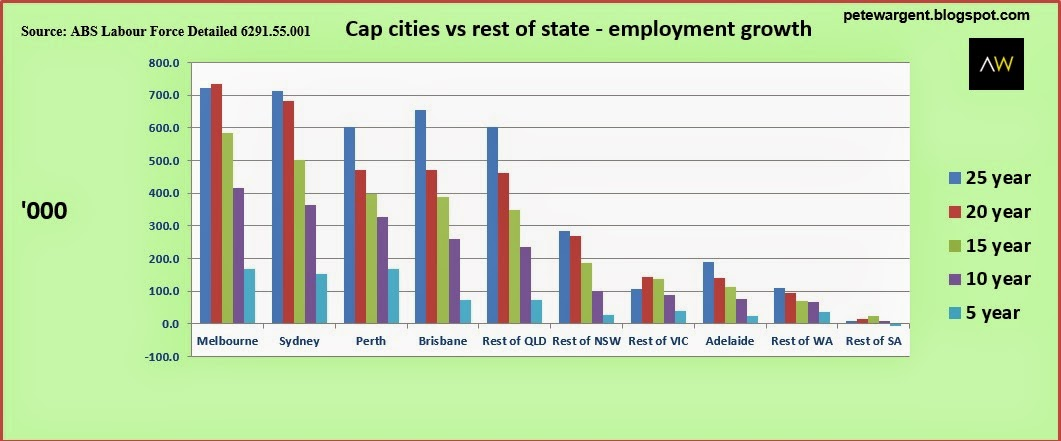 Cap cities vs rest of state- employment growth