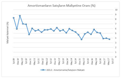 aselsan amortisman/satışların maliyeti