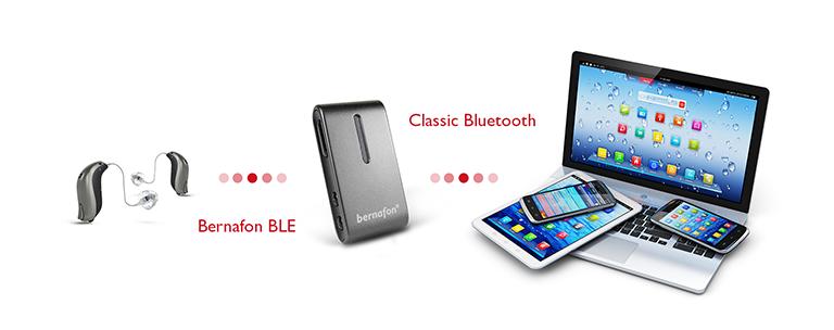 Bernafon SoundClip-A позволяет связать слуховой аппарат с другими устройствами по Bluetooth