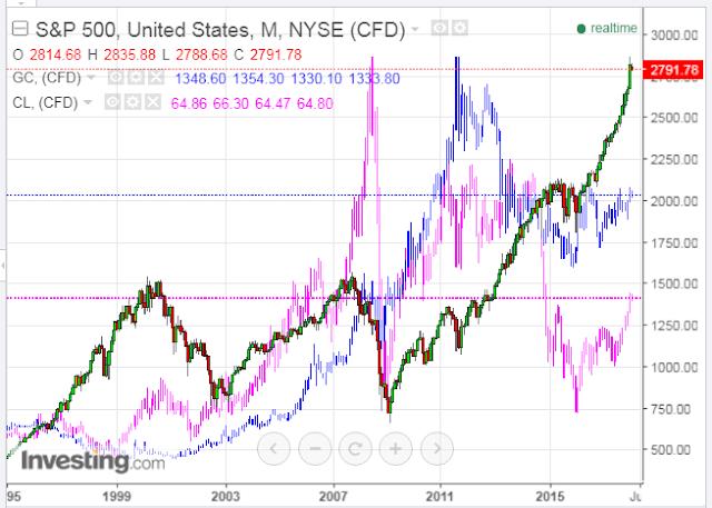 Stocks vs. Commodities: Will Traders Dump All?
