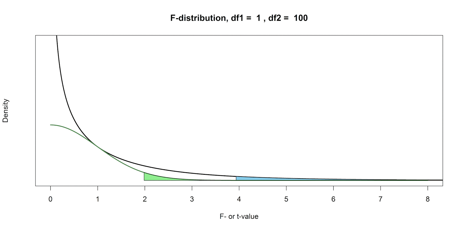 The 20 Statistician One Sided F Tests And Halving P Values