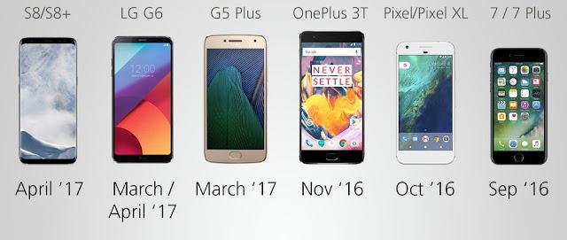 Top 10 SmartPhones Under 20 K , Available In the Market Oct 2017