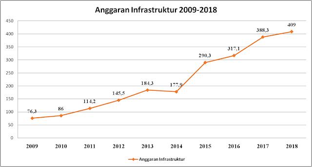 Anggaran Infrastruktur 2009-2018