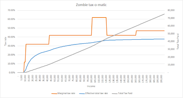 Marginal and effective tax rates