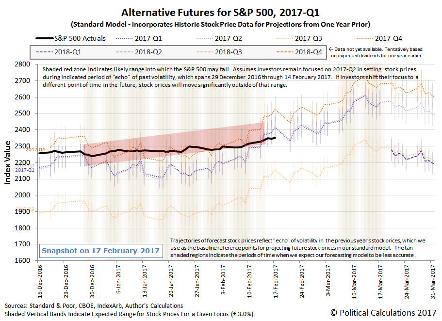 Alternative Futures - S&P 500 - 2017Q1 - Standard Model - Snapshot on 2017-02-17