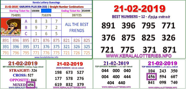 Karunya plus KN-253 Kerala lottery abc guessing by keralalotteries.info