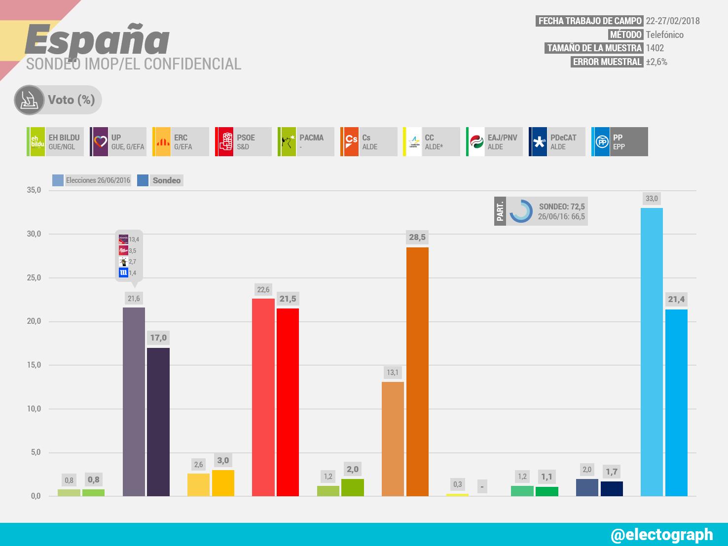 Gráfico de la encuesta para elecciones generales en España realizada por IMOP para El Confidencial en febrero de 2018