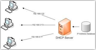 Kelebihan dan kekurangan DHCP server secara lengkap