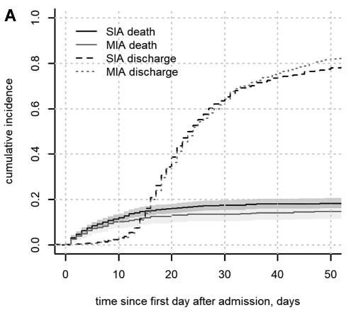 図:多発脳動脈瘤の死亡リスク
