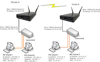 Routing static wireles