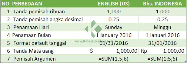 Perbedaan regional setting English dan Indonesia