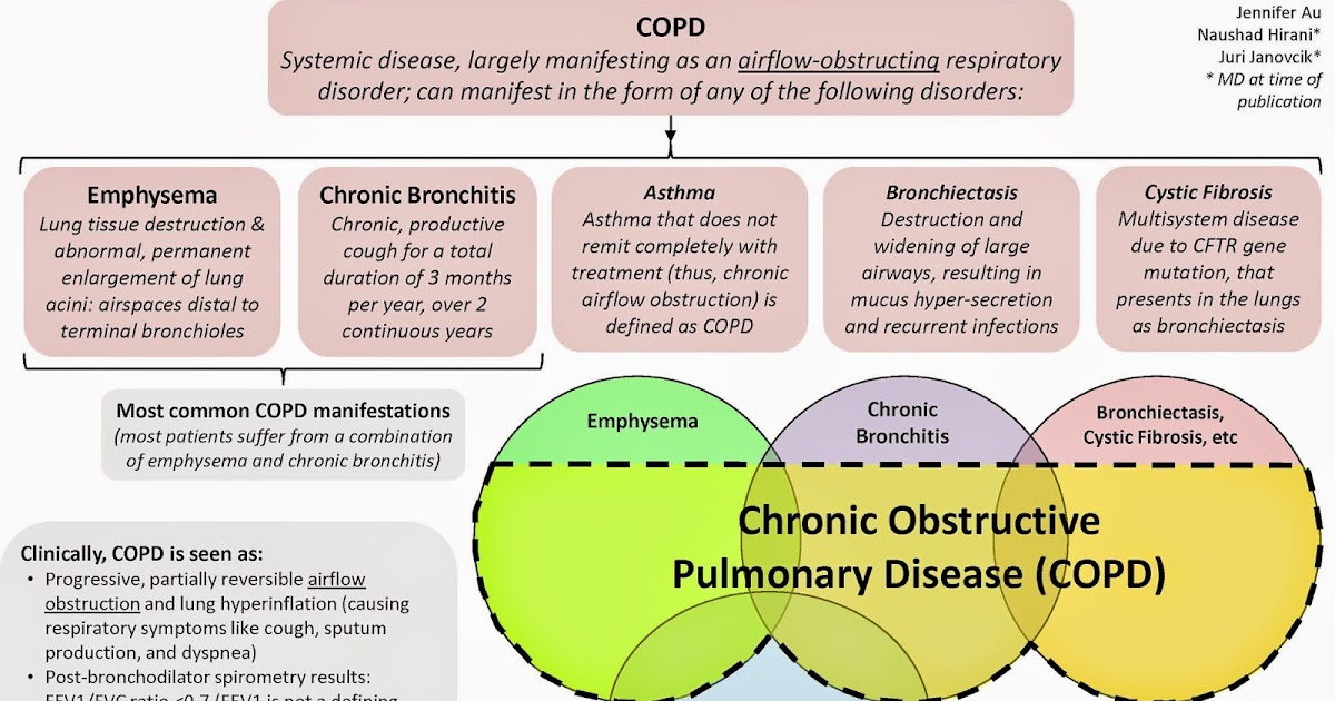Chronic Bronchitis and COPD