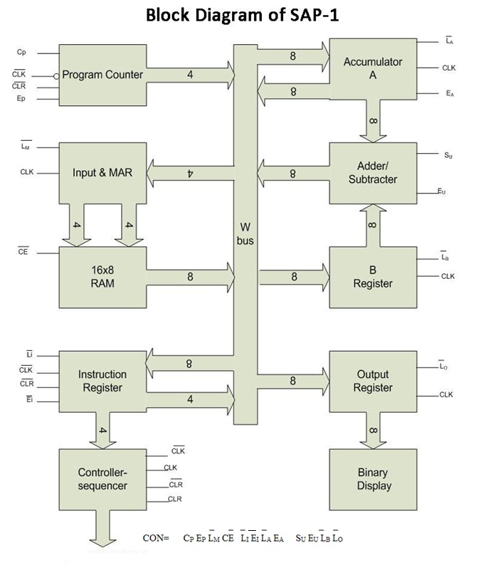 overview of sap 1 (simple as possible) | wisdom stack cyrus 1 circuit diagram