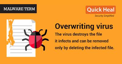 macam virus komputer